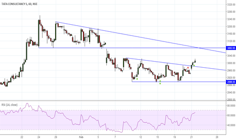 TCS: Buy Descending Triangle breakout