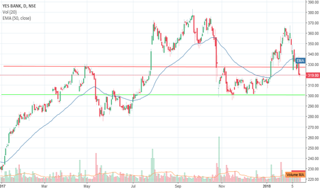 YESBANK: Pinbar at near term support of YESBANK
