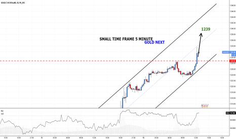 XAUUSD: GOLD changed short term