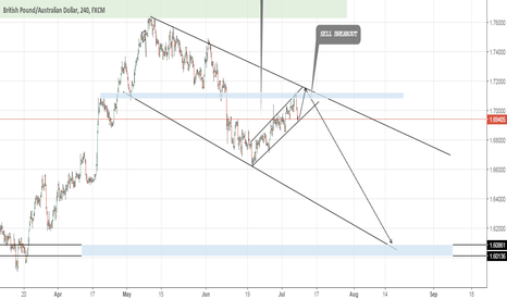 GBPAUD: Finger on the Trigger on GBPAUD