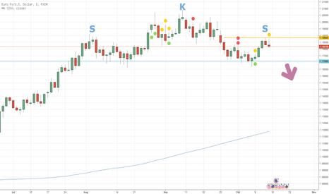 EURUSD: EUR/USD - Long-Drop
