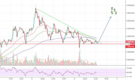 TRXBTC: TRX/BTC Breakout about to happen! %50++