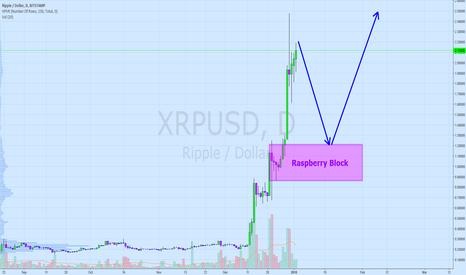 XRPUSD: Ripple - It's too cold for ice cream