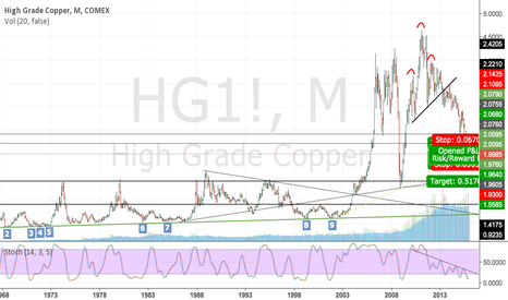 HG1!: Copper - The Landscape
