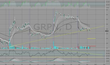 GRPN: GRPN Back-Testing Previous Trend?