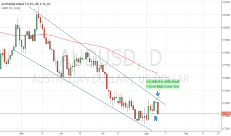 AUDUSD: Sell Opportunity on the Aussie $