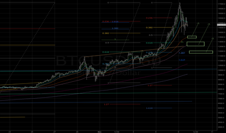 BTCUSD: Support areas