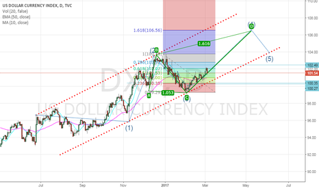 DXY: dxy wave abcd long