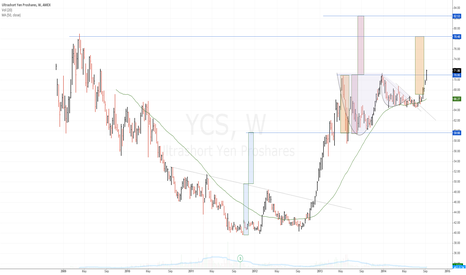 YCS: $YCS breaking out . Can 2009 highs be surpassed? $USDJPY