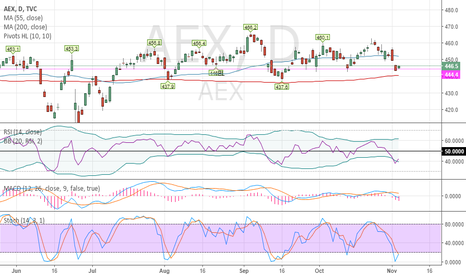 AEX: AEX Long