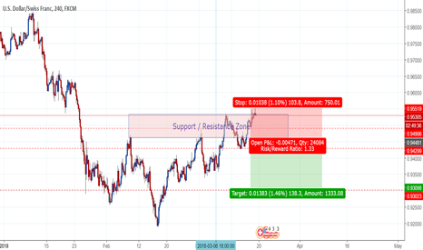 USDCHF: USDCHF Short is below the Support Resistance Line