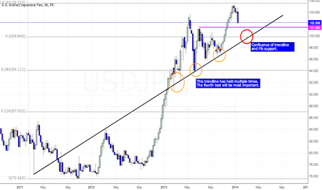 USDJPY: USDJPY - Where I'll be buying