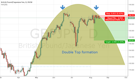 GBPJPY: Double top formation