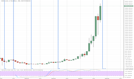 BTCUSD: Time zone fib on bitcoin bubble?