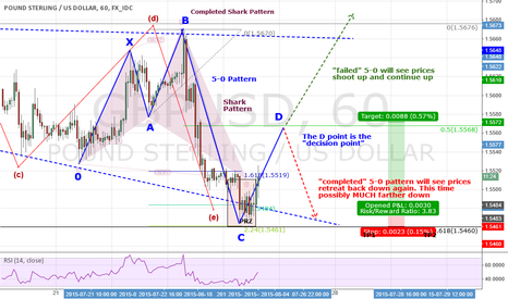 """GBPUSD: GBPUSD: Explaining the """"5-0"""" Pattern And What To Expect Shortly"""