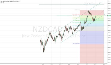 NZDCAD: NZD/CAD LONG