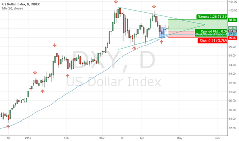 DXY: long position
