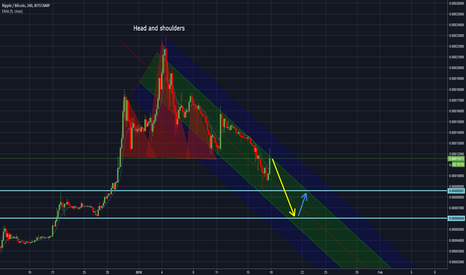 XRPBTC: Ripple (XRP) still in Downtrend. Sell the top!