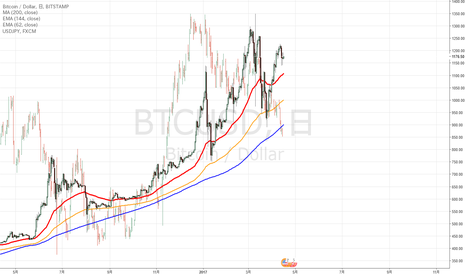 BTCUSD: BTCUSDビットコインをいつ買えば良いか?