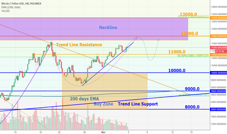 BTCUSDT: Bitcoin weekly levels and Trend Line breakthrough