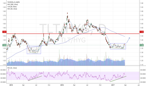 TLT/HYG: Treasuries vs High Yield