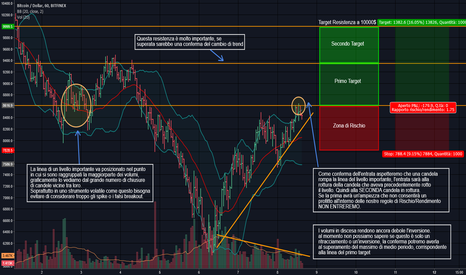 BTCUSD: [BTC-USD]  BITCOIN, Aggiornamento e esempio trade di breve