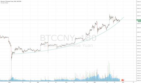 BTCCNY: Nice parabolic pattern, good entry point. BTCCNY