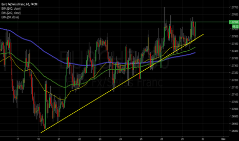 EURCHF: EURCHF 1h trend line support to watch