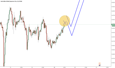 AUDJPY: Trading idea on AUDJPY