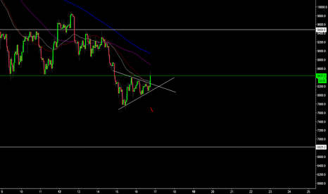 BTCUSD: BTC out of triangle in upper side..go long possible 10k now
