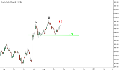 EURGBP: MIGHT BE A SHOULDER