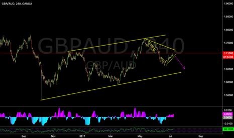 GBPAUD: GBPAUD sell setup 240