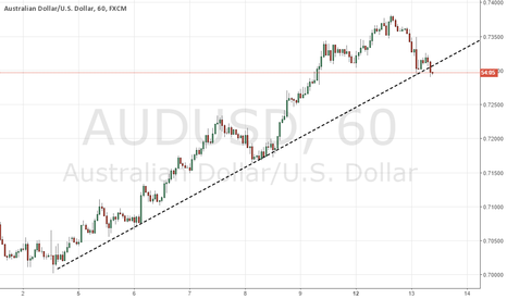 AUDUSD: MORE REASON TO SELL! TREND LINE SUPPORT BROKEN!