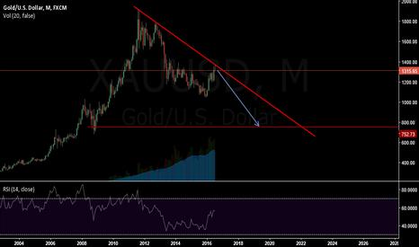 XAUUSD: Gold monthly