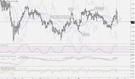 USDJPY: just a example of a Head and shoulders fake