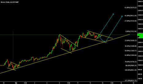 BTCUSD: BTCUSD Breakout is about to come