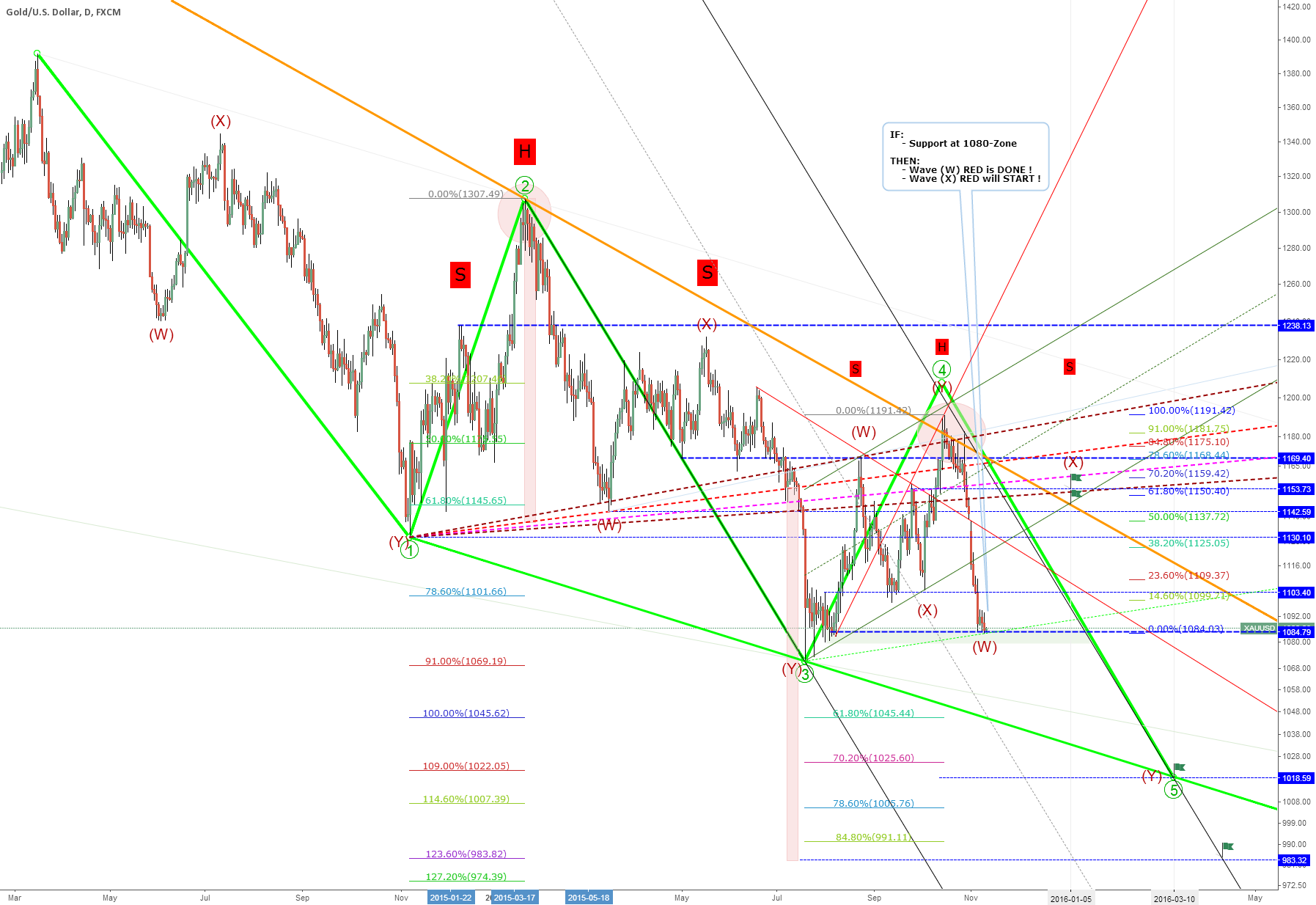 EW-Target: 1153 = wave (X) of ((5)) of EDT, IF support-zone 1080