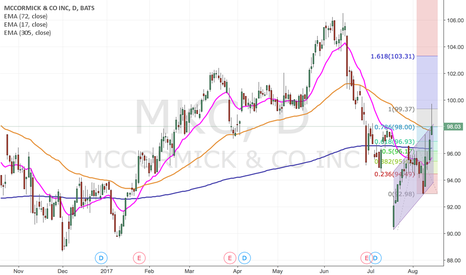 MKC: Cup and Handle on MKC