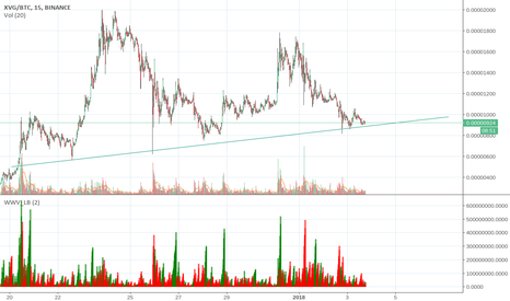 XVGBTC: Growth Baseline Support