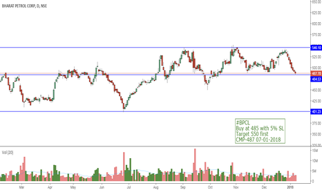 BPCL: BPCL SUpport Buying