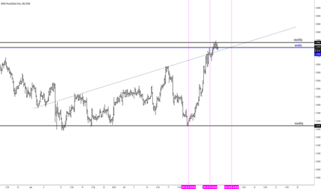 GBPCHF: time for retracment?