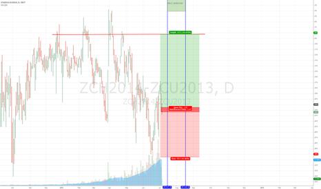 ZCH2014-ZCU2013: CORN SPREAD