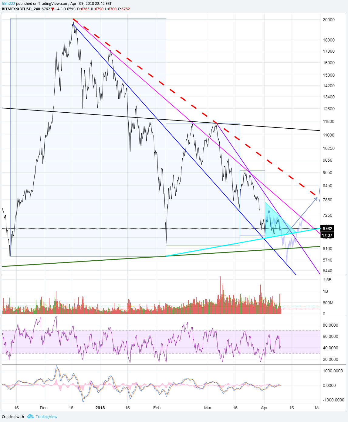 Bitcoin's most important triangle,
