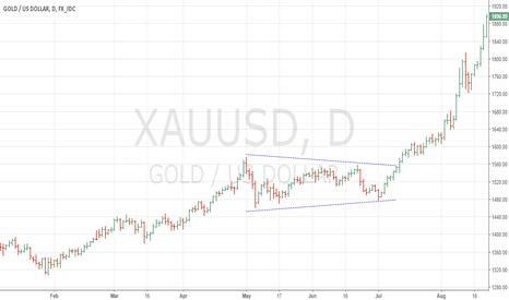 XAUUSD: S Triangle in Gold