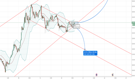 ETHEUR: ETHEUR Long - Buying Pressure High