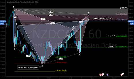 NZDCAD: A pattern based trade setup - SHORT cypher/bat