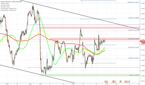 GBPUSD: GBP/USD ready for another attempt to jump to 1.3230