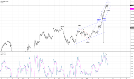 BANKNIFTY: NB/NIFTY50...Wave 3 or Wave 5 done?