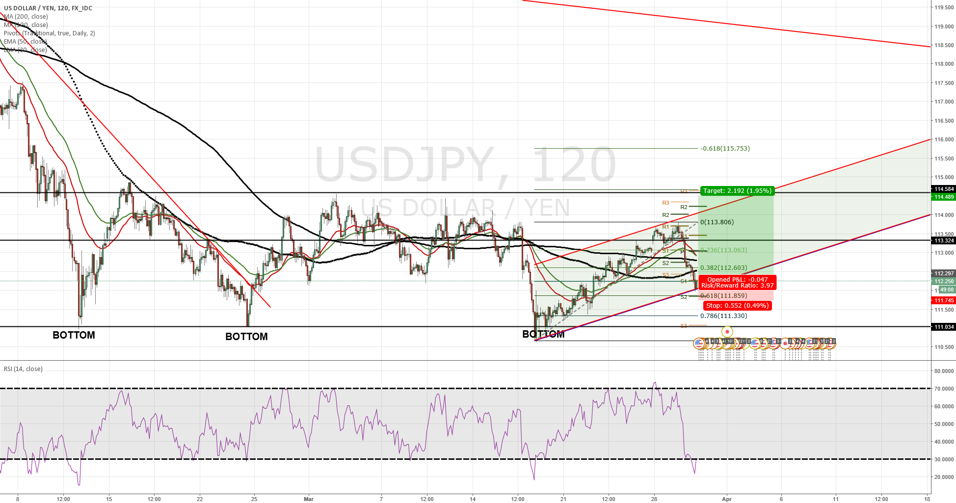 USDJPY Long at retracement