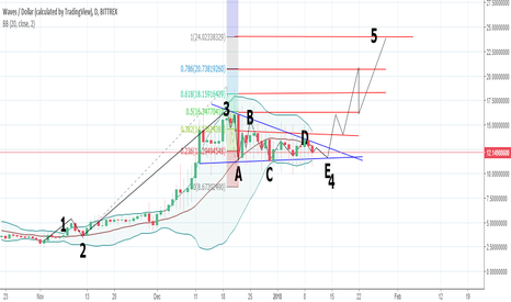 WAVESUSD: Update to my previous idea WAVESUSD Buy Zone
